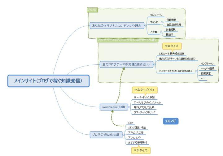 情報商材アフィリエイト サイト設計